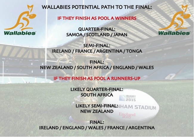 Wallabies RWC2015 potential draw