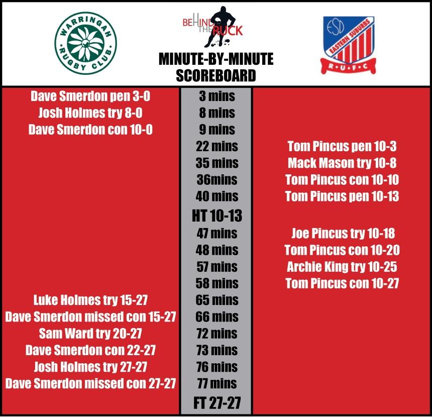 Rd 9_Rats v Easts Scoreboard_2017