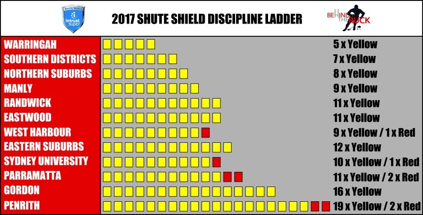 2017 Shute Shield Discipline Table