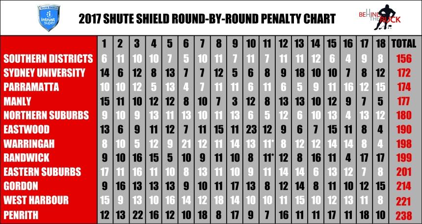 2017 Shute Shield Penalty Table