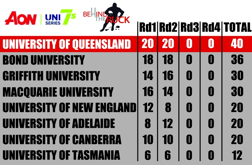 2017 Aon Uni 7s Table