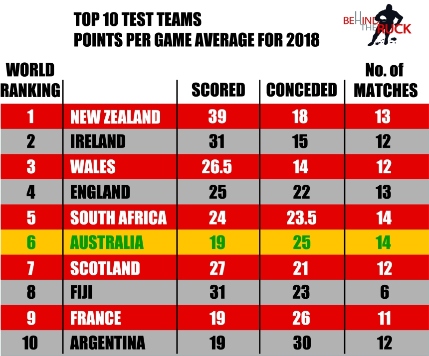 2018 Top 10 Test Nations Points Averages