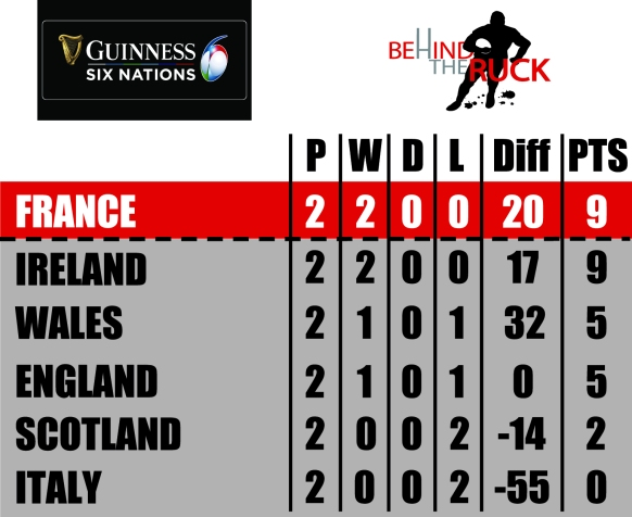 2020 Six Nations Table Rd 2