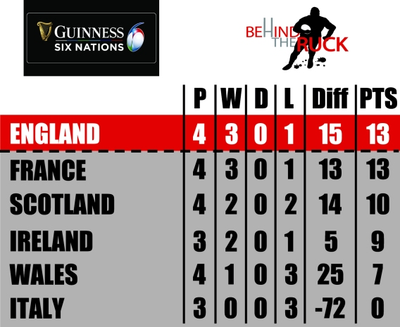 2020 Six Nations Table Rd 4
