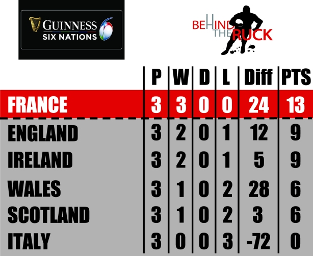 2020 Six Nations Table