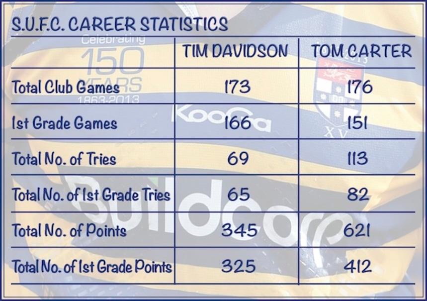 Tim Davidson_Tom Carter_Sydney Uni Stats