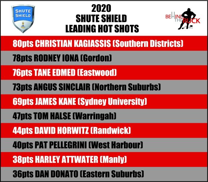 2020 Hot Shots