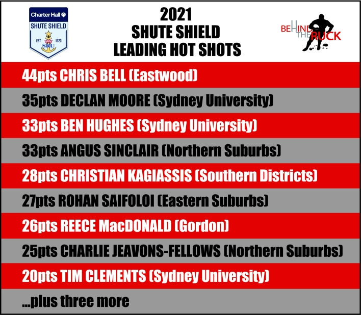 2021 Hot Shots